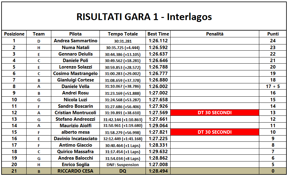 [Immagine: Gara1-Interlagos.png]