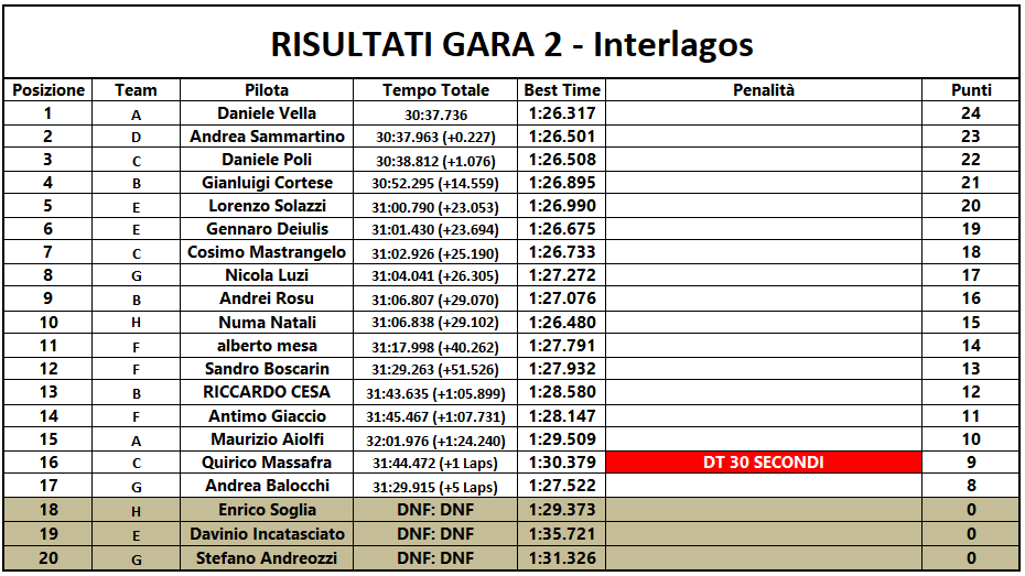 [Immagine: Gara2-Interlagos.png]